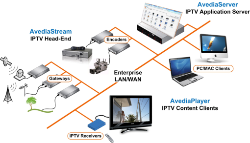 Exterity-Enterprise-IPTV-Ecosystem