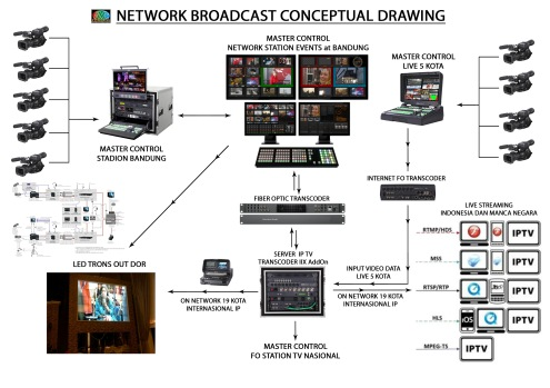 NETWORK BROADCAST CONCEPTUAL DRAWING